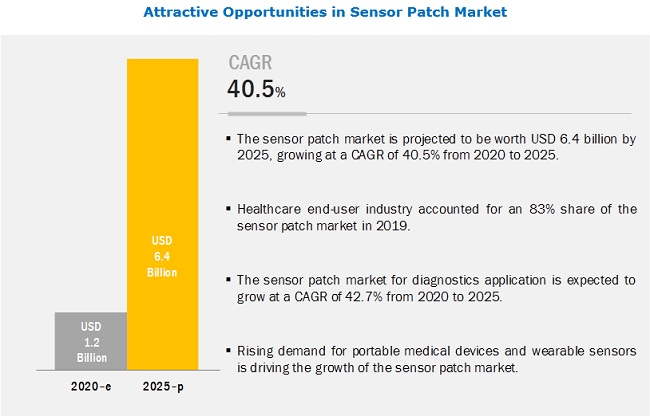 Sensor Patch Market