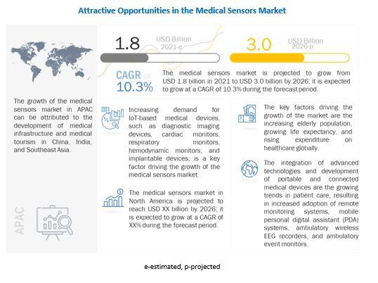 Medical Sensors Market