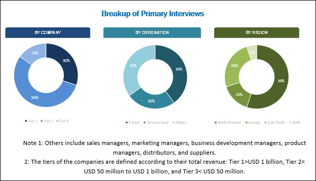 Sepsis Diagnostics Market - Breakup of Primary Interviews