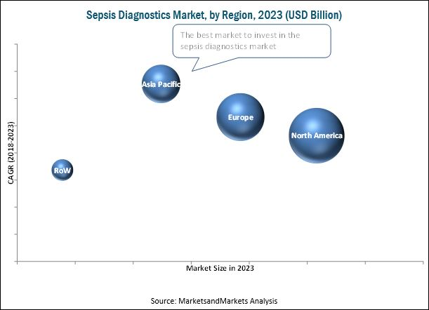 Sepsis Diagnostics Market, by Region, 2023