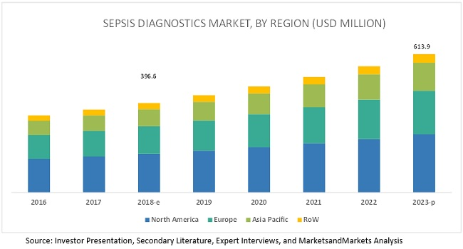 Sepsis Diagnostics Market