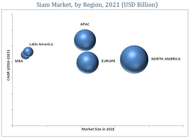 Service Integration and Management (SIAM) Market