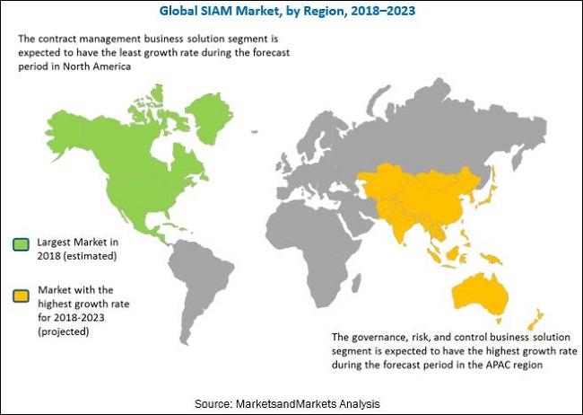 Service Integration and Management (SIAM) Market