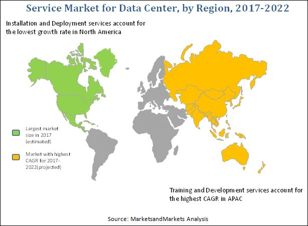 Service Market for Data Center