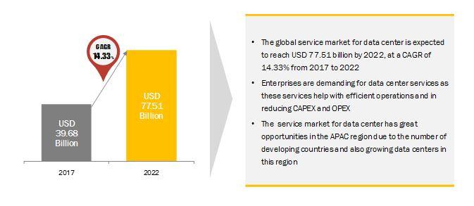 Service Market for Data Center