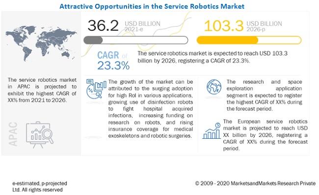 Service Robotics Market