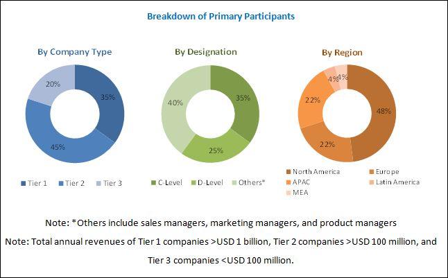 Service Procurement Market