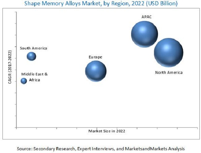 Shape Memory Alloys Market