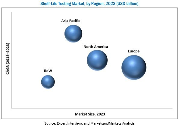 Shelf-life Testing Market