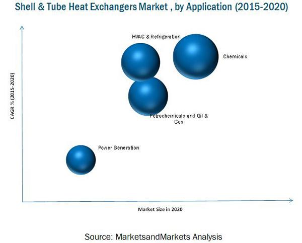 Shell & Tube Heat Exchangers Market
