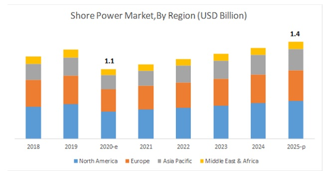 Reactive Diluents Market By Region
