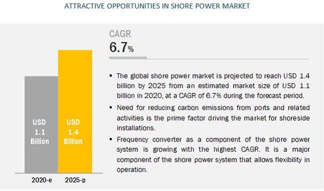 Shore Power Market