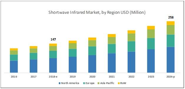 Shortwave IR Market
