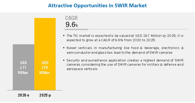 Shortwave Infrared (SWIR) Market