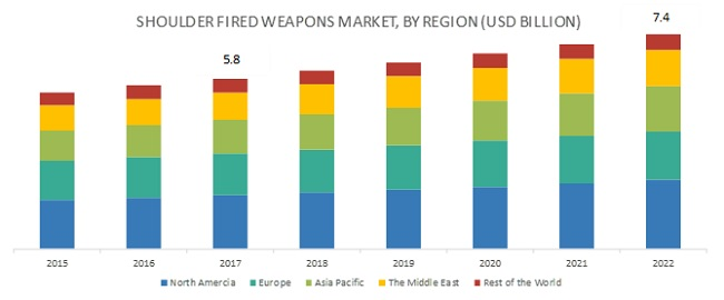 Shoulder Fired Weapons Market