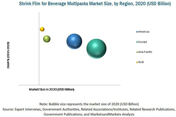 Shrink Film for Beverage Multipacks Market