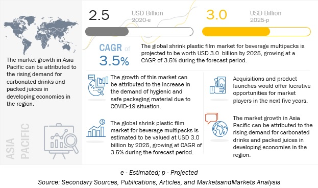 Shrink Plastic Film Market