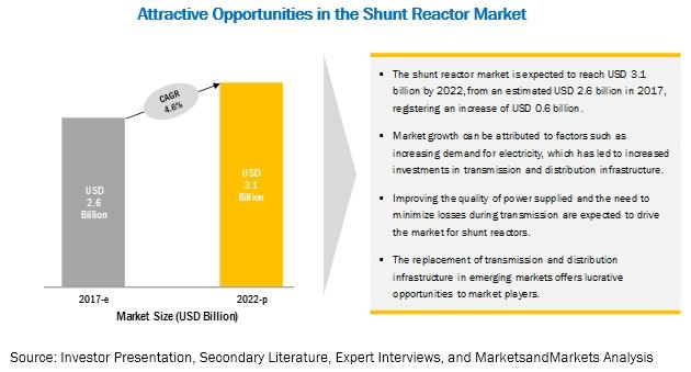 Shunt Reactors Market