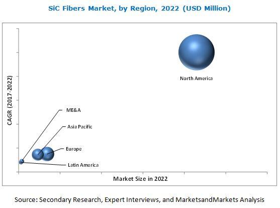 SiC Fibers Market