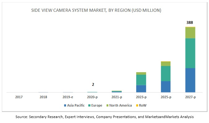 Side View Camera System Market By Region