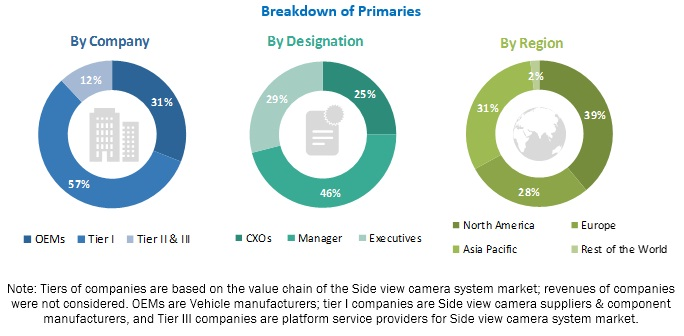 Side View Camera System Market Report