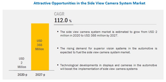 Side View Camera System Market