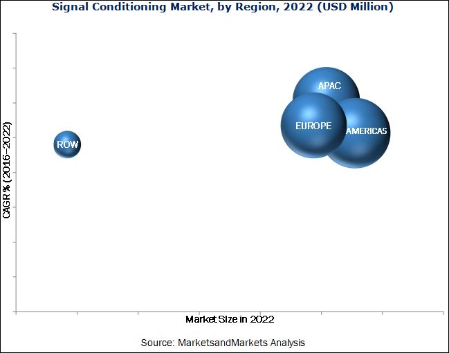 Signal Conditioning Market