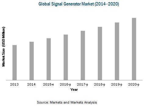 Signal Generator Market