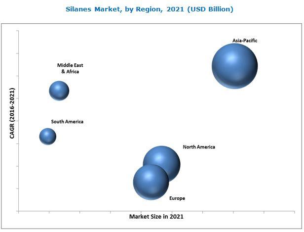 Silanes Market