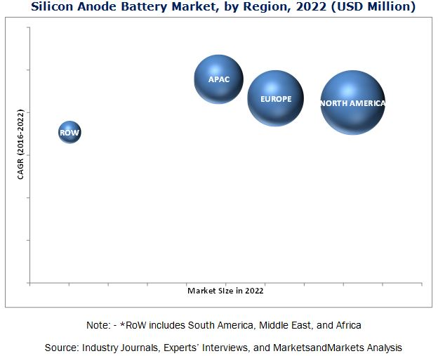 Silicon Anode Battery Market