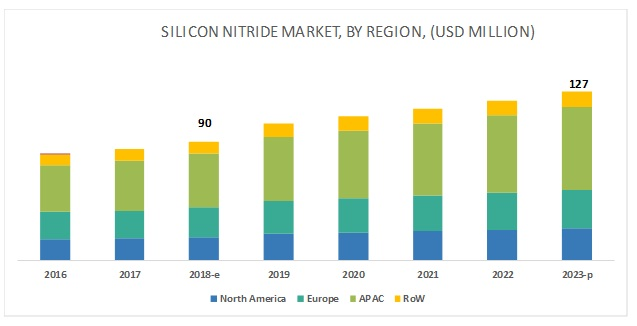 Silicon Nitride Market