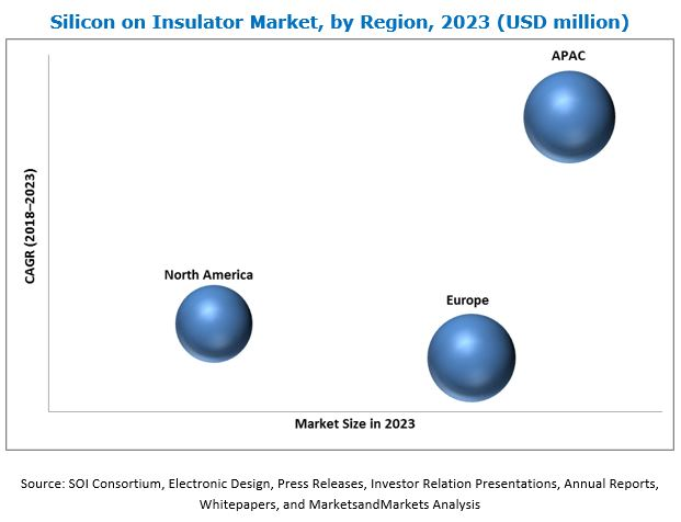 Silicon on Insulator Market