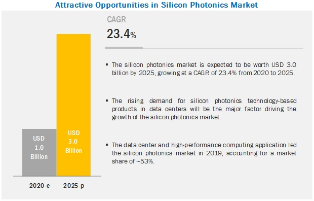 Silicon Photonics Market with COVID-19 Impact - Attractive Opportunities