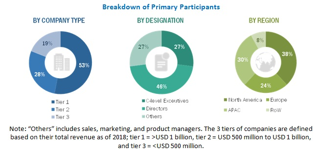 Silicon Photonics Market with COVID-19 Impact - Primary Participants