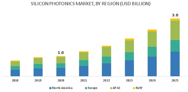 Silicon Photonics Market with COVID-19 Impact - By Region
