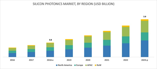 Silicon Photonics Market
