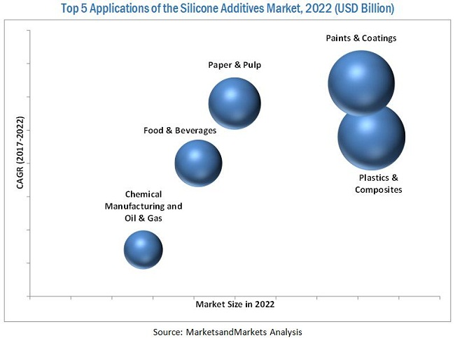 Silicone Additives Market