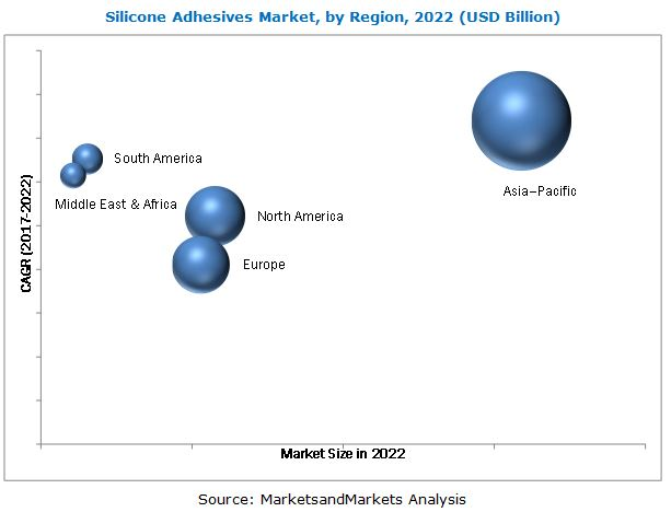 Silicone Adhesives Market