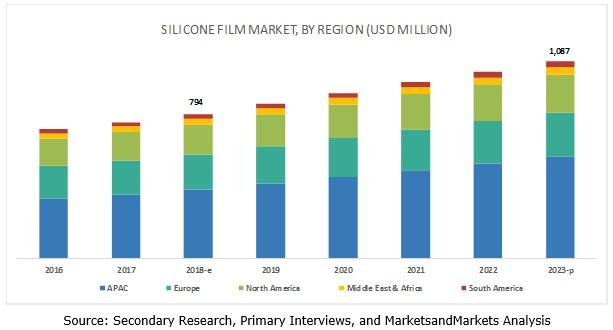 Silicone Film Market