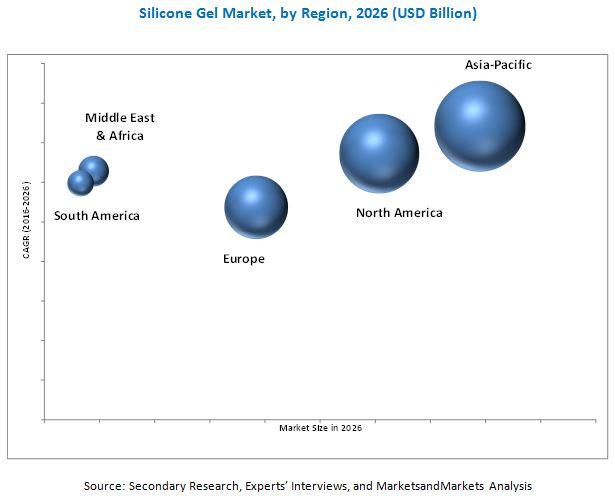 Silicone Gel Market
