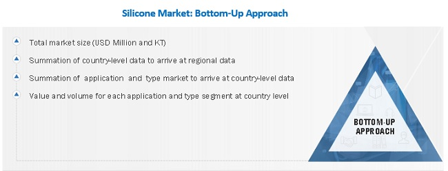 Silicone Market Bottom-Up Approach