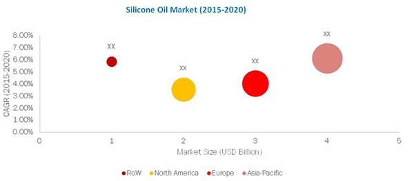 Silicone Oil Market by Application & Geography - Global