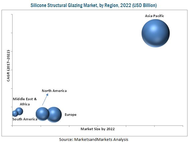 Silicone Structural Glazing Market