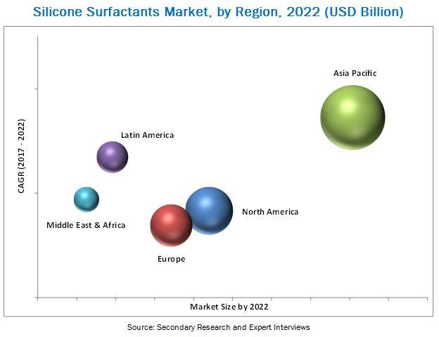 Silicone Surfactants Market