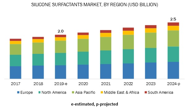 Silicone Surfactants Market