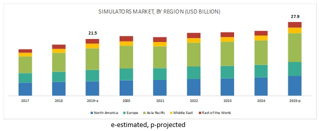 Simulators Market