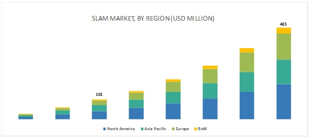 Simultaneous Localization and Mapping Market