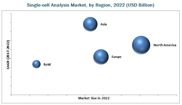 Single Cell Analysis Market-By Region 2022