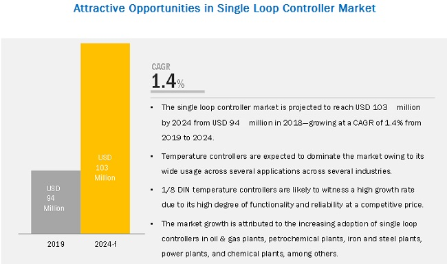 Single Loop Controller Market