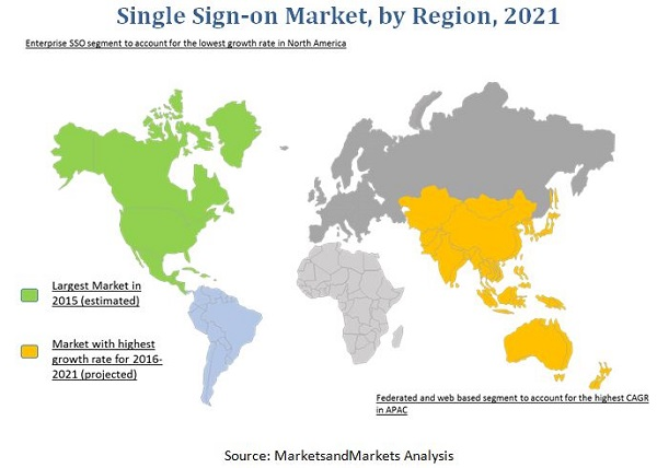 Single Sign-on Market